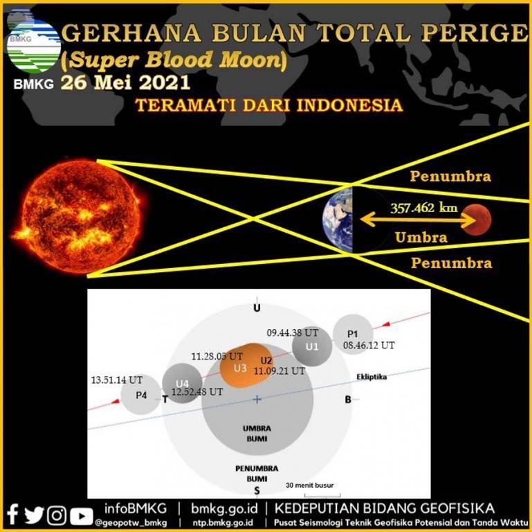 Ilustrasi Gerhana Bulan Total. (Dok : Istimewa)