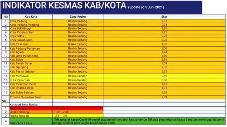 Tabel Indikator Kesmas (Kesehatan Masyarakat) kabupaten dan kota di Sumbar hingga 5 Juni 2021. (Dok : Istimewa)