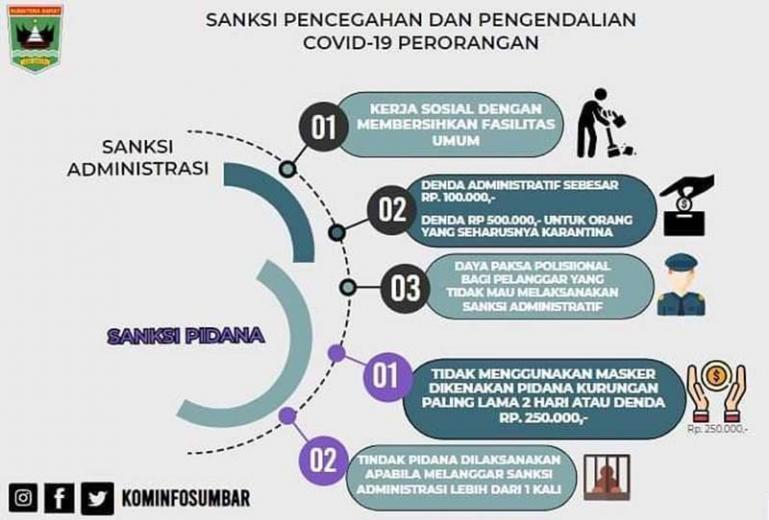 Ilustrasi : sanksi yang berlaku pada Perda AKB Sumbar.