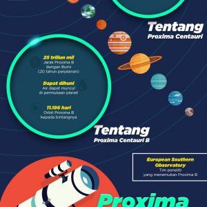 Bintang Proxima Centauri B
